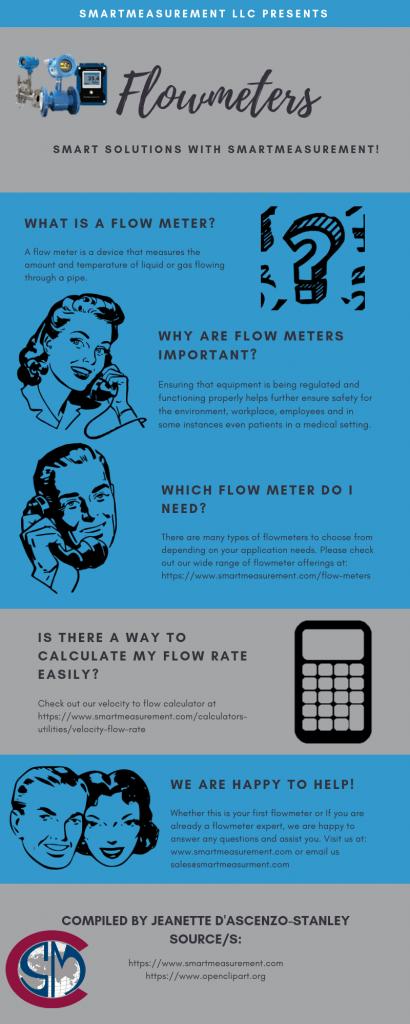 Flow meter Infographic