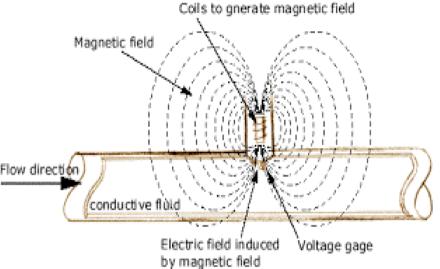 Magmeter Principles
