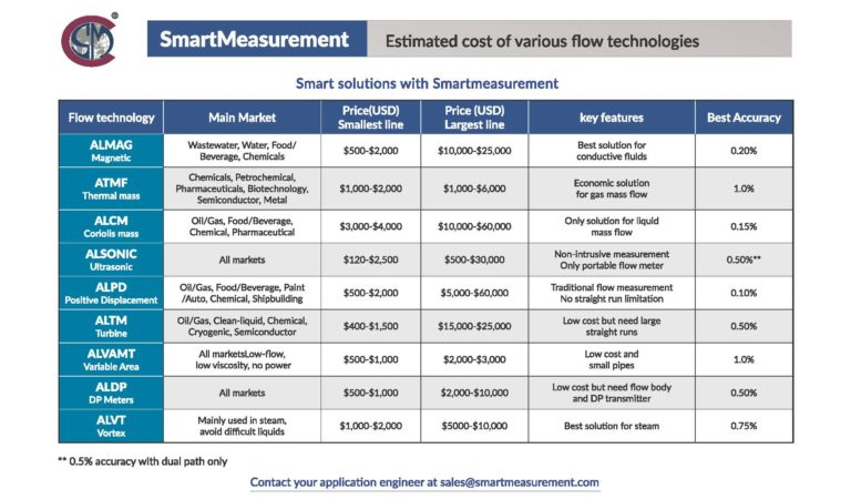 estimated cost of various flow technologies