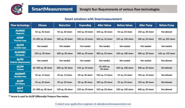 straight run requirements of various flow technologies