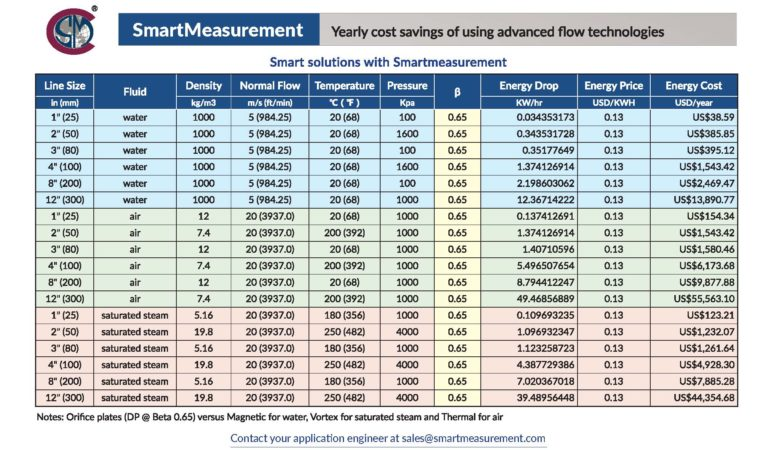 yearly cost savings of using advanced flow technologies