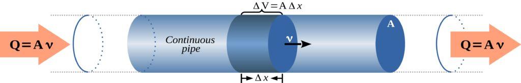 Flow vs Velocity