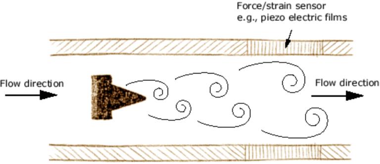 vortex diagram 4